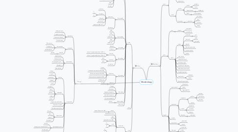 Mind Map: Microbiology
