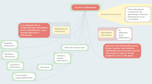 Mind Map: Era de  la información
