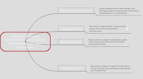 Mind Map: Bagaimanakah acara perarakan dan rumah terbuka mengeratkan hubungan antara kaum.