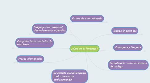 Mind Map: ¿Qué es el lenguaje?
