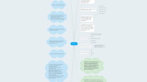 Mind Map: UNIDAD 1