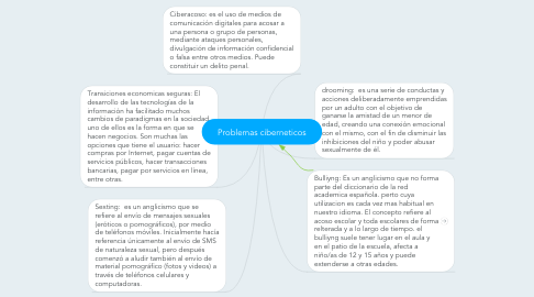 Mind Map: Problemas ciberneticos