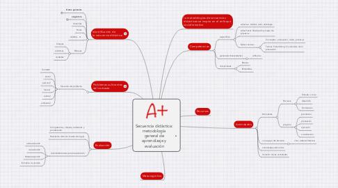 Mind Map: Secuencia didáctica: metodología general de aprendizaje y evaluación