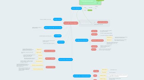 Mind Map: Teoría del Conocimiento