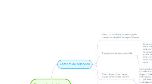 Mind Map: Elección del tema