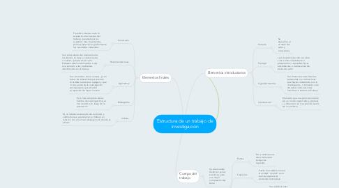 Mind Map: Estructura de un trabajo de investigación