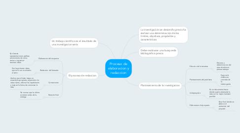 Mind Map: Proceso de elaboracion y redaccion