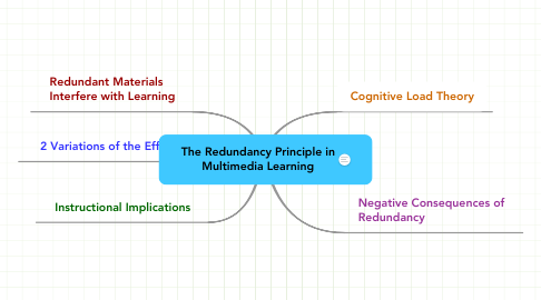 Mind Map: The Redundancy Principle in Multimedia Learning