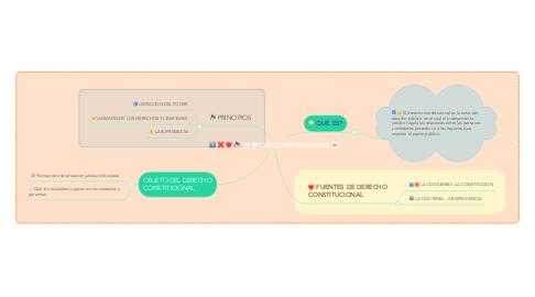 Mind Map: DERECHO CONSTITUCIONAL