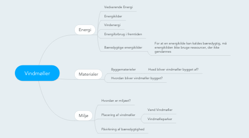 Mind Map: Vindmøller