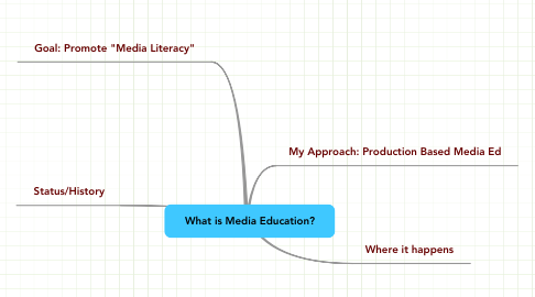Mind Map: What is Media Education?
