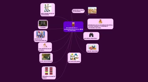 Mind Map: FUNDAMENTOS Y ADMINISTRACION DE SALUD OCUPACIONAL