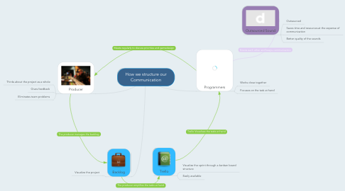 Mind Map: How we structure our Communication