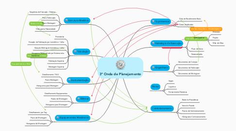 Mind Map: 3ª Onda de Planejamento
