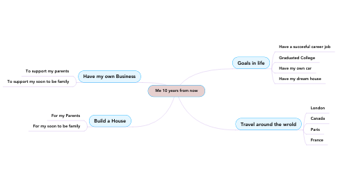 Mind Map: Me 10 years from now