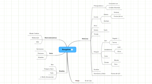 Mind Map: Bungalow