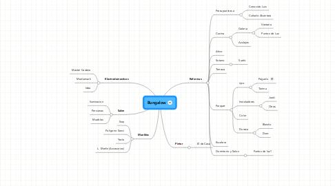 Mind Map: Bungalow