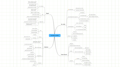 Mind Map: Lernvideos erstellen