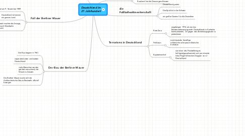 Mind Map: Deustchland im 21 Jahrhundert