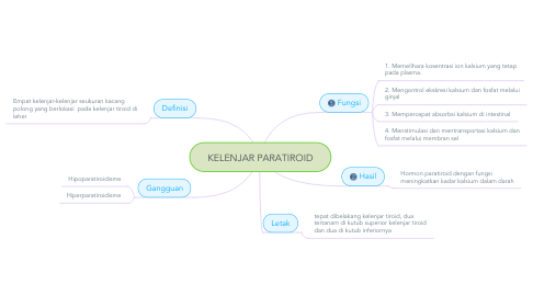 Mind Map: KELENJAR PARATIROID