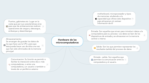 Mind Map: Hardware de las microcomputadoras