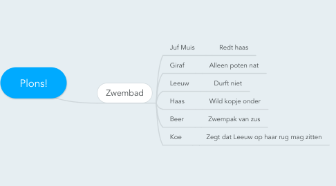 Mind Map: Plons!