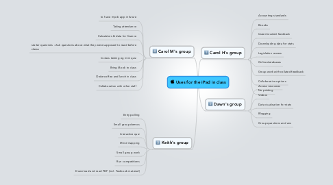 Mind Map: Uses for the iPad in class