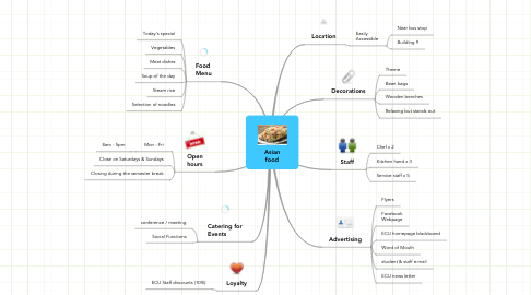 Mind Map: Asian