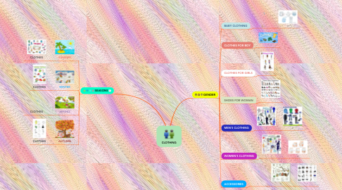 Mind Map: CLOTHING