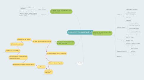 Mind Map: PROYECTO DE INVESTIGACIÓN
