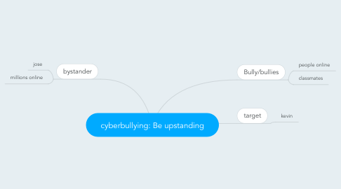 Mind Map: cyberbullying: Be upstanding