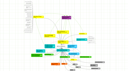 Mind Map: DIGITAL HUMANITIES