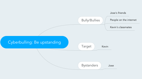 Mind Map: Cyberbulling: Be upstanding