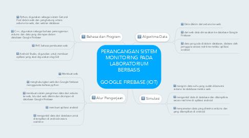 Mind Map: PERANCANGAN SISTEM MONITORING PADA LABORATORIUM BERBASIS  GOOGLE FIREBASE (IOT)