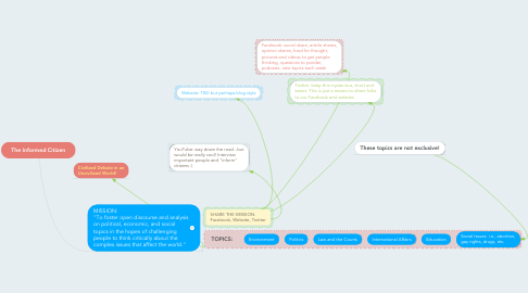 Mind Map: The Informed Citizen