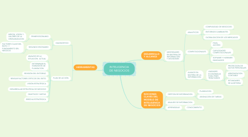 Mind Map: COMPORTAMIENTO INDIVIDUAL
