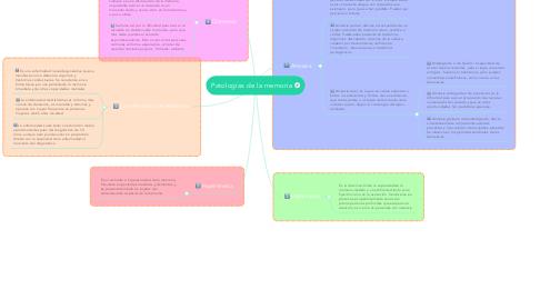 Mind Map: Patologías de la memoria