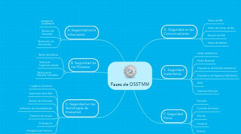 Mind Map: Fases de OSSTMM