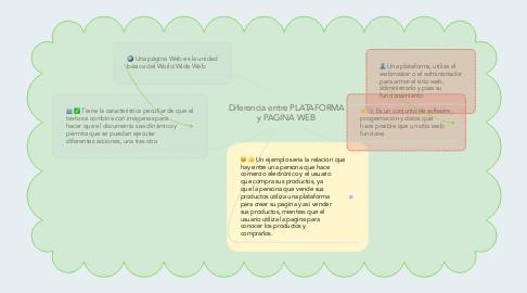 Mind Map: Diferencia entre PLATAFORMA y PAGINA WEB