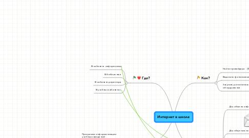 Mind Map: Интернет в школе