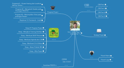 Mind Map: Kevin Rama Putra S 1412482734