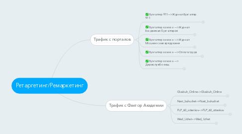 Mind Map: Ретаргетинг/Ремаркетинг