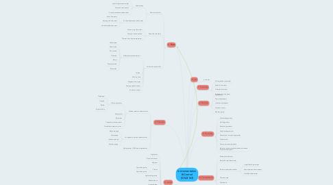 Mind Map: Instrumentation & Control (KNJ3163)