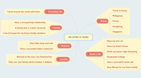 Mind Map: ME AFTER 10 YEARS