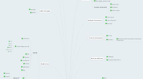 Mind Map: LE RETI