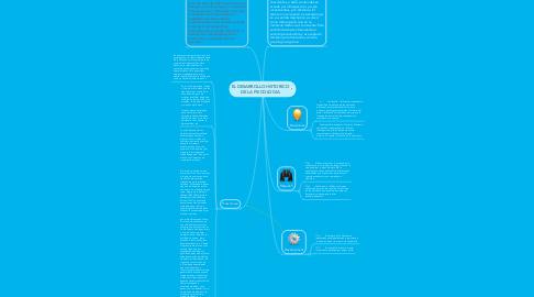 Mind Map: EL DESARROLLO HISTORICO DE LA PSICOLOGIA