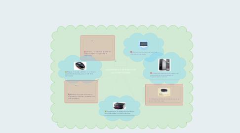 Mind Map: COMPONENTE EXTERNOS DE LA COMPUTADORA