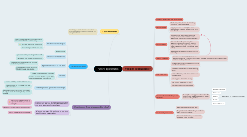 Mind Map: Planning a presentation