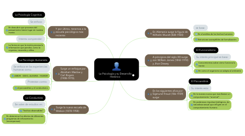 Mind Map: La Psicología y su Desarrollo Histórico