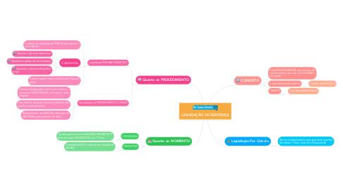 Mind Map: LIQUIDAÇÃO DE SENTENÇA
